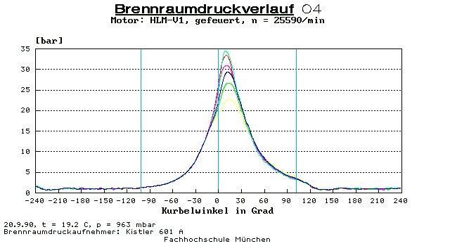 HLM-Brennraumdruckverlauf1-6-04